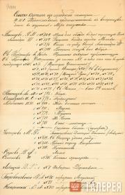 Список картин из коллекции П.М.Третьякова, отобранных С.П.Дягилевым